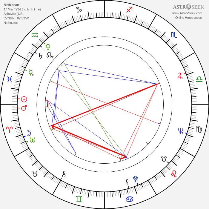 Sloane Shelton - Astrology Natal Birth Chart