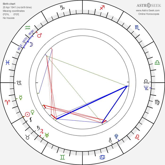 Slobodan Dimitrijevič - Astrology Natal Birth Chart