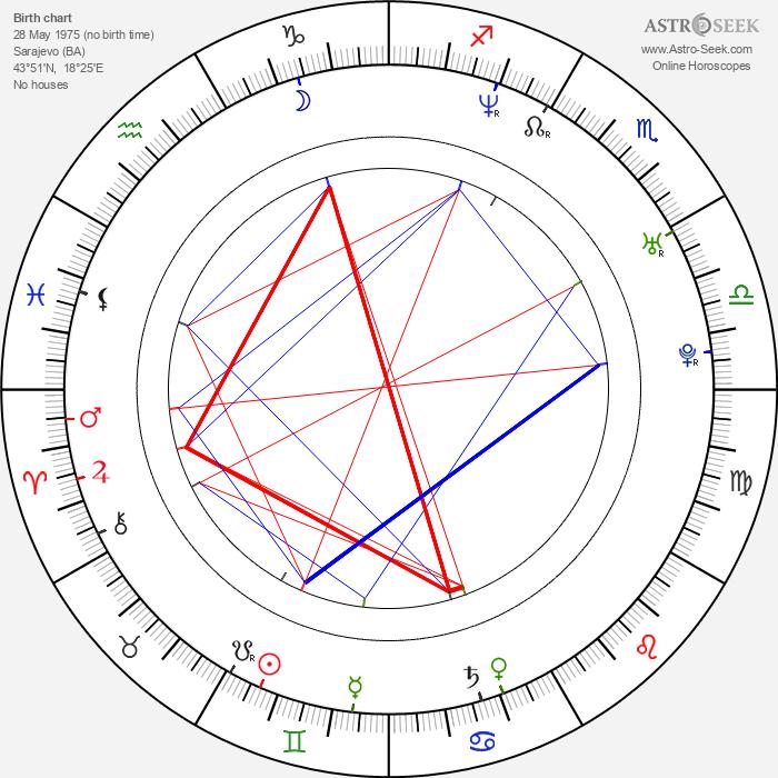 Slobodan Maksimovic - Astrology Natal Birth Chart