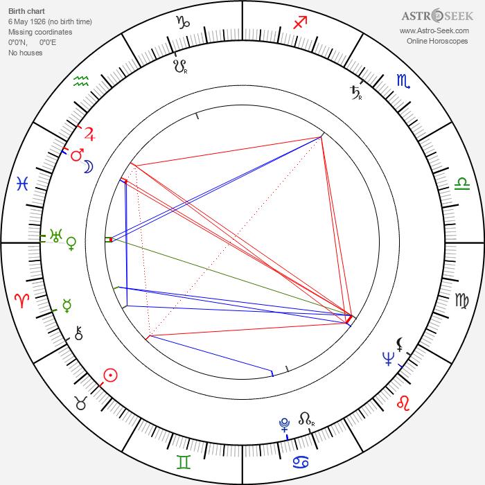 Slobodan Perović - Astrology Natal Birth Chart