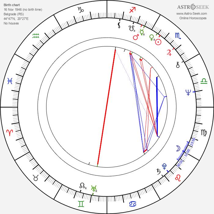 Slobodan Sijan - Astrology Natal Birth Chart