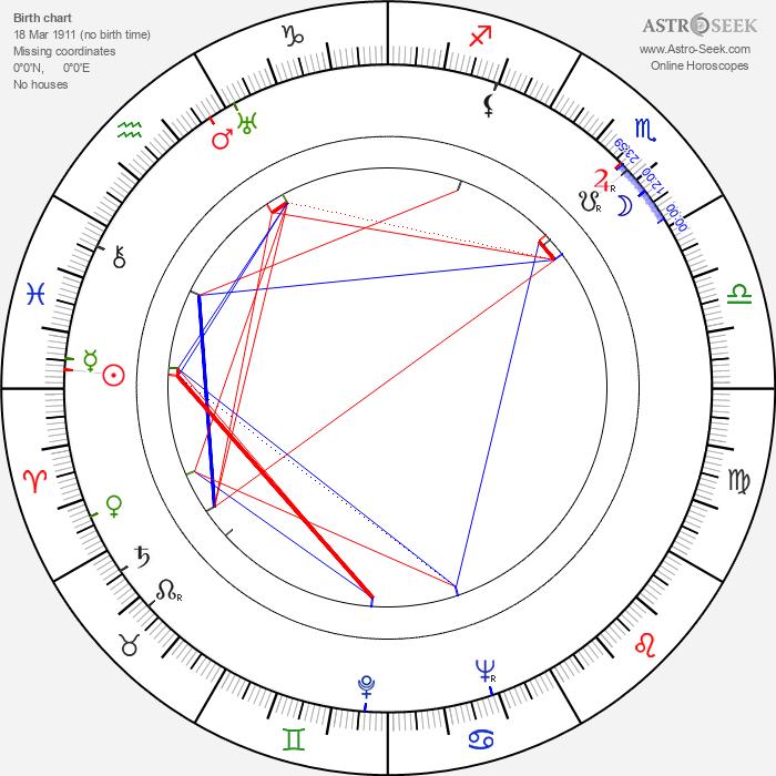 Smiley Burnette - Astrology Natal Birth Chart