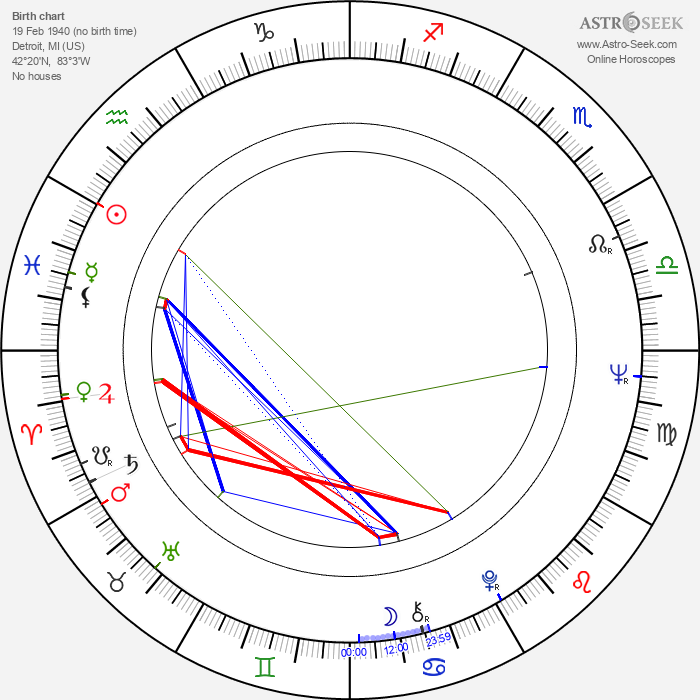 Smokey Robinson - Astrology Natal Birth Chart
