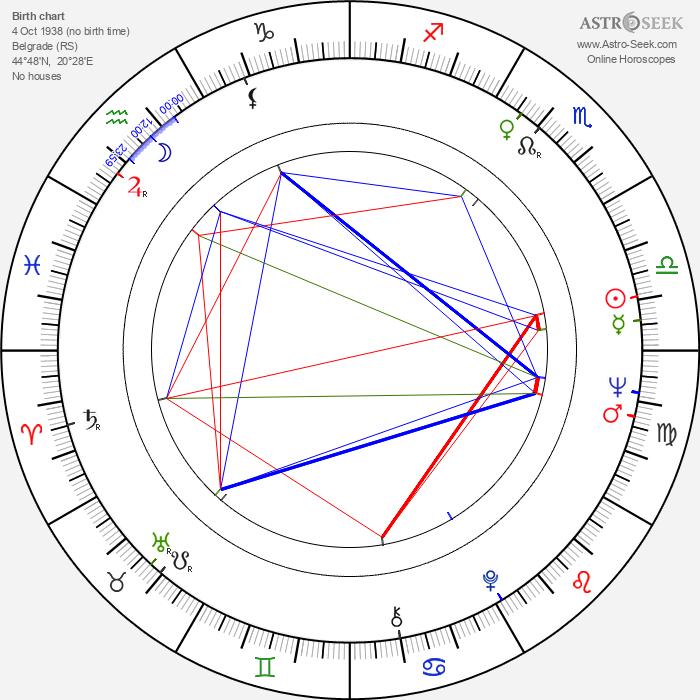Snezana Mihajlovic - Astrology Natal Birth Chart