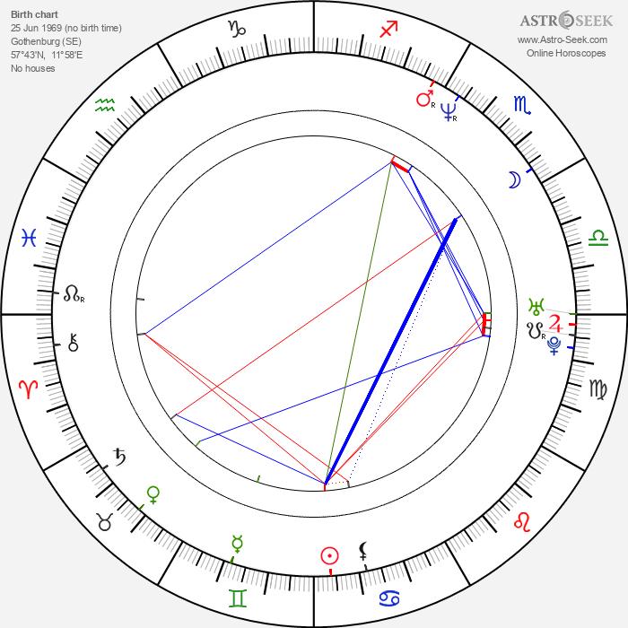 Snowy Shaw - Astrology Natal Birth Chart