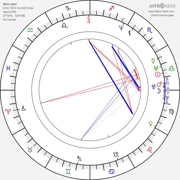 So-young Ko - Astrology Natal Birth Chart