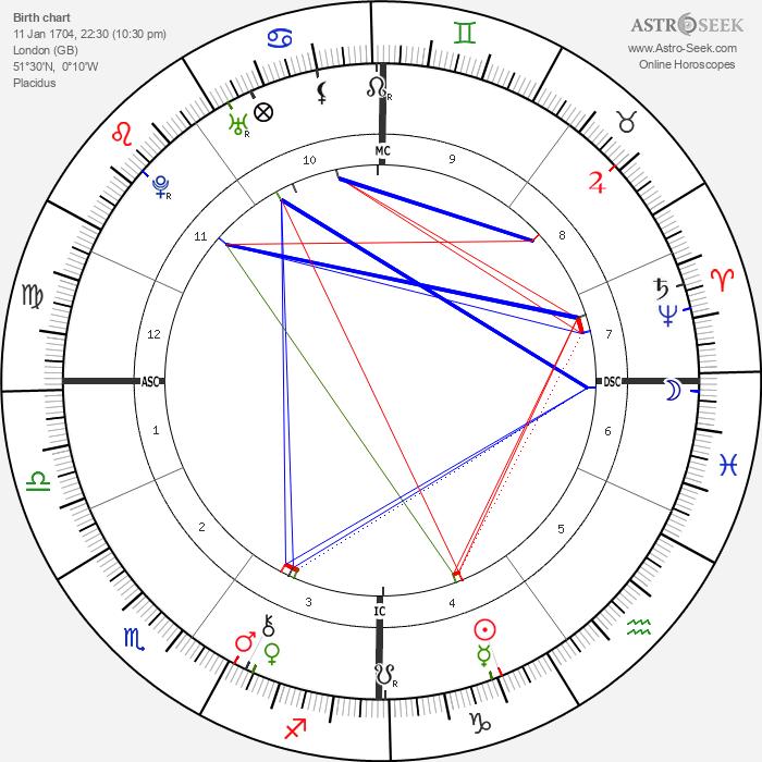 Soame Jenyns - Astrology Natal Birth Chart