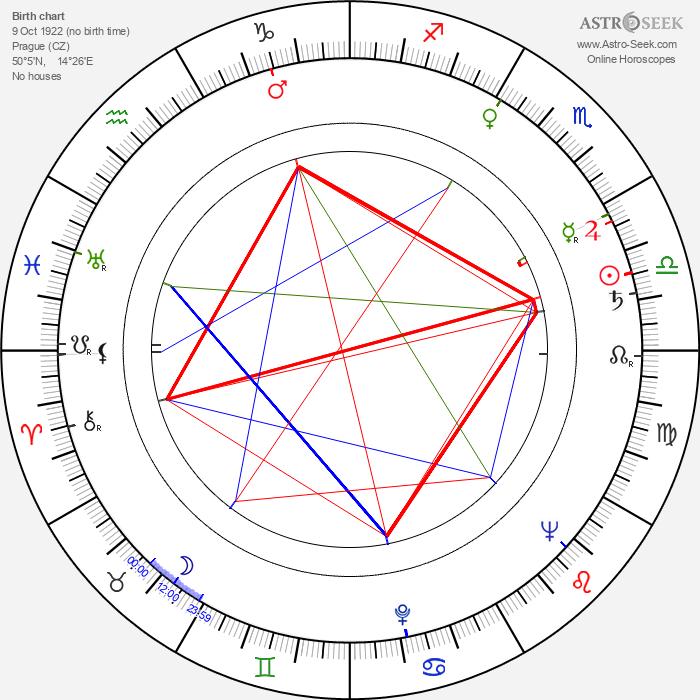 Soběslav Sejk - Astrology Natal Birth Chart