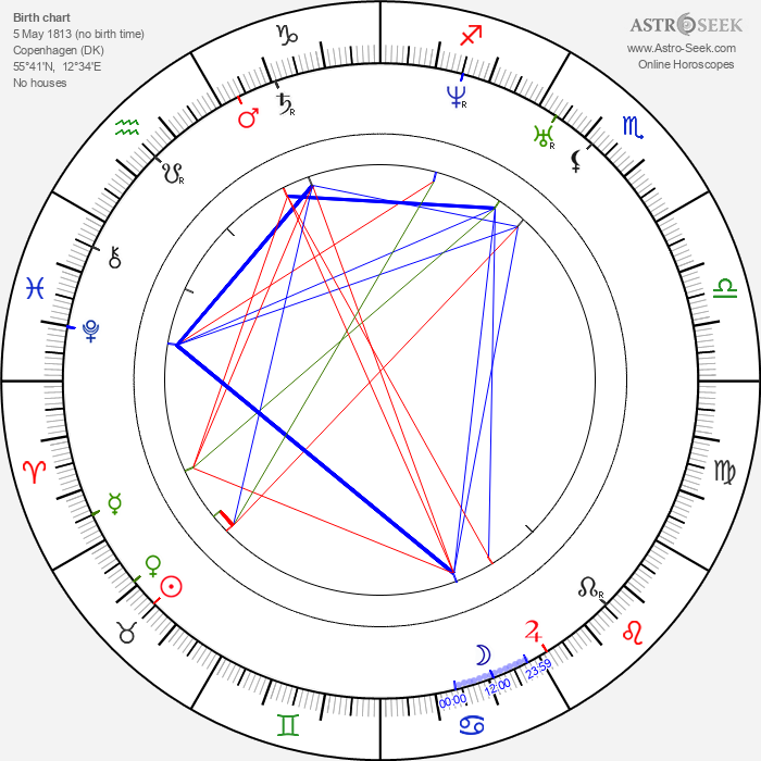 Soeren Kierkegaard - Astrology Natal Birth Chart