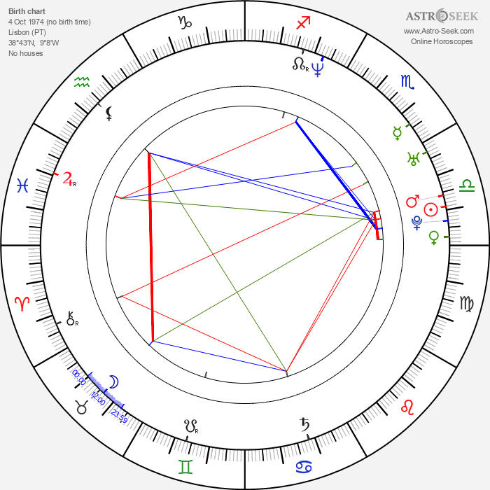 Sofia Barbosa - Astrology Natal Birth Chart
