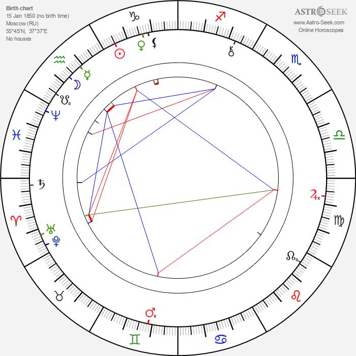 Sofia Kovalevskaya - Astrology Natal Birth Chart