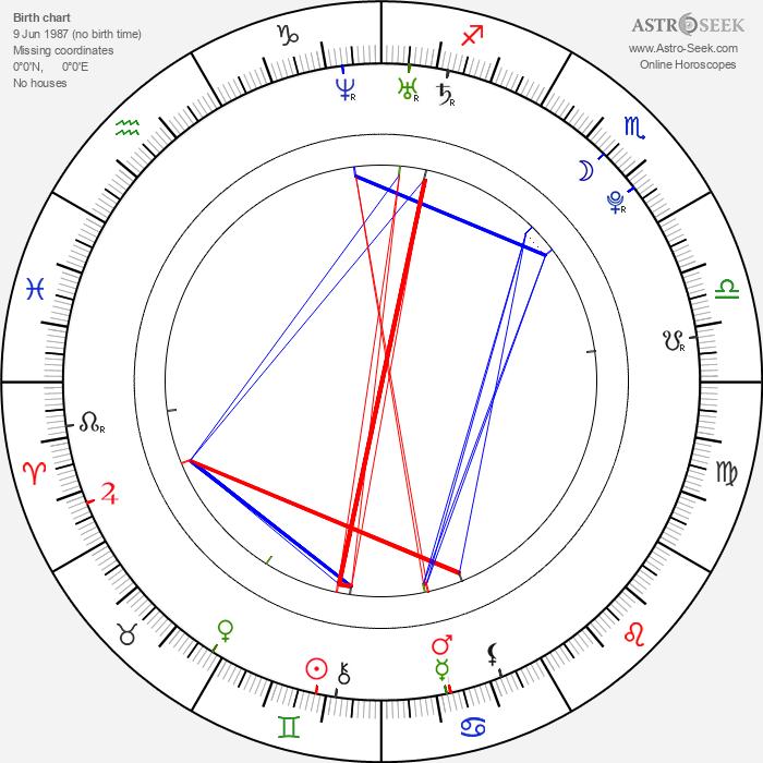 Sofía Lama - Astrology Natal Birth Chart