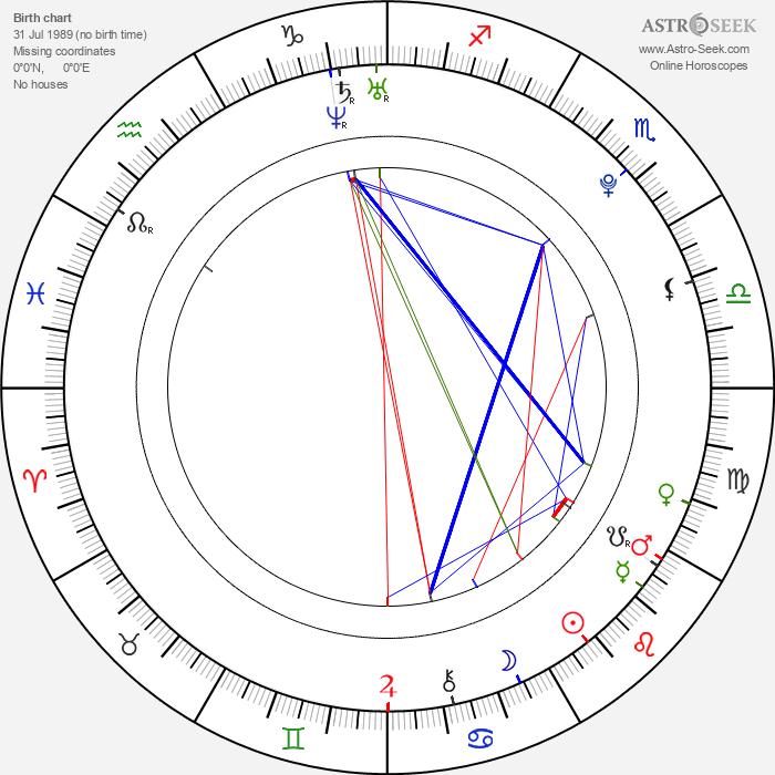 Sofia Pernas - Astrology Natal Birth Chart