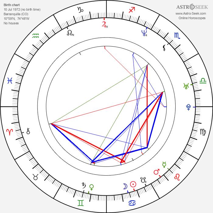 Sofía Vergara - Astrology Natal Birth Chart