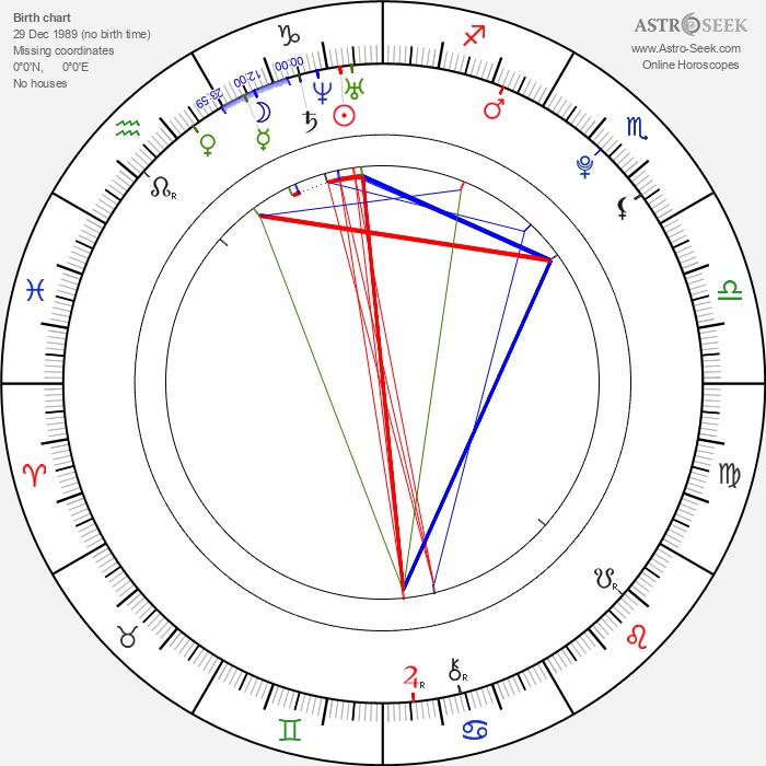 Sofie Šustková - Astrology Natal Birth Chart