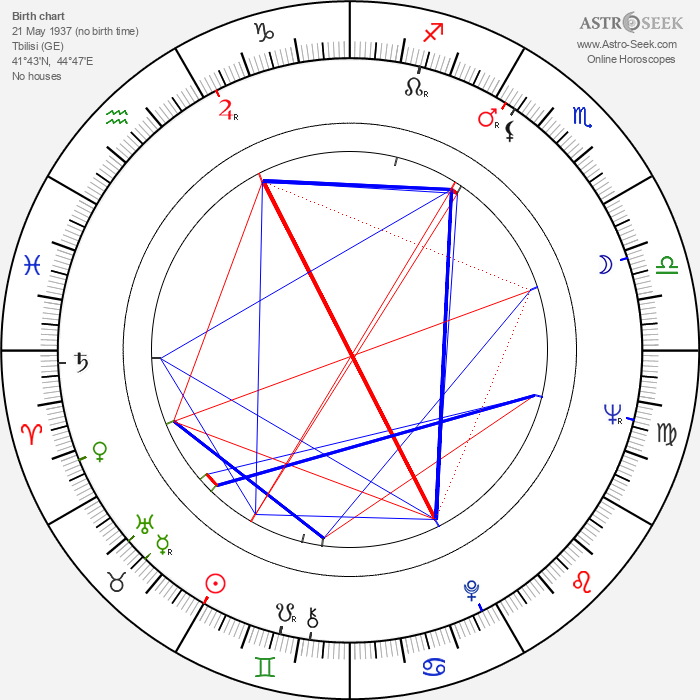 Sofiko Chiaureli - Astrology Natal Birth Chart