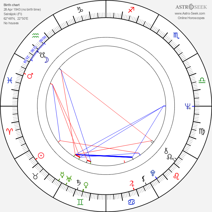 Soila Komi - Astrology Natal Birth Chart