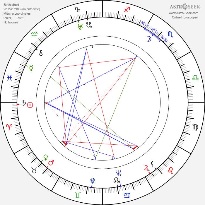 Sol Gorss - Astrology Natal Birth Chart