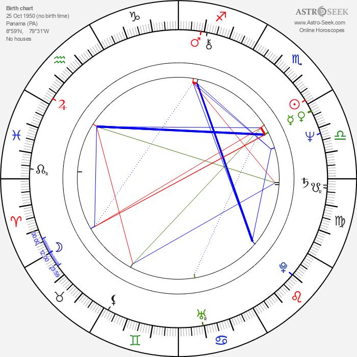 Soledad St. Hilaire - Astrology Natal Birth Chart