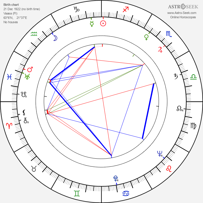 Soli Labbart - Astrology Natal Birth Chart