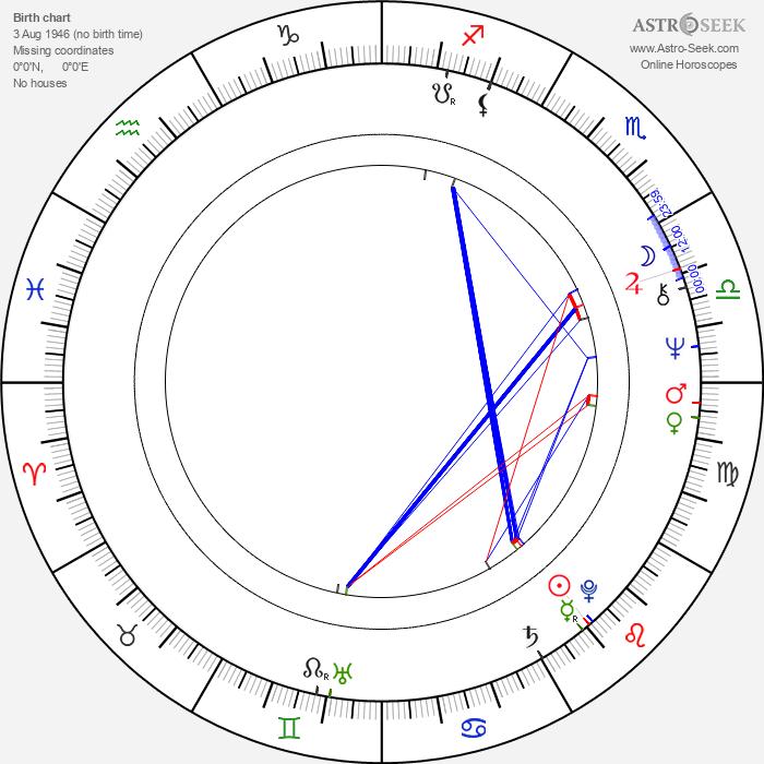 Solveig Hoogesteijn - Astrology Natal Birth Chart