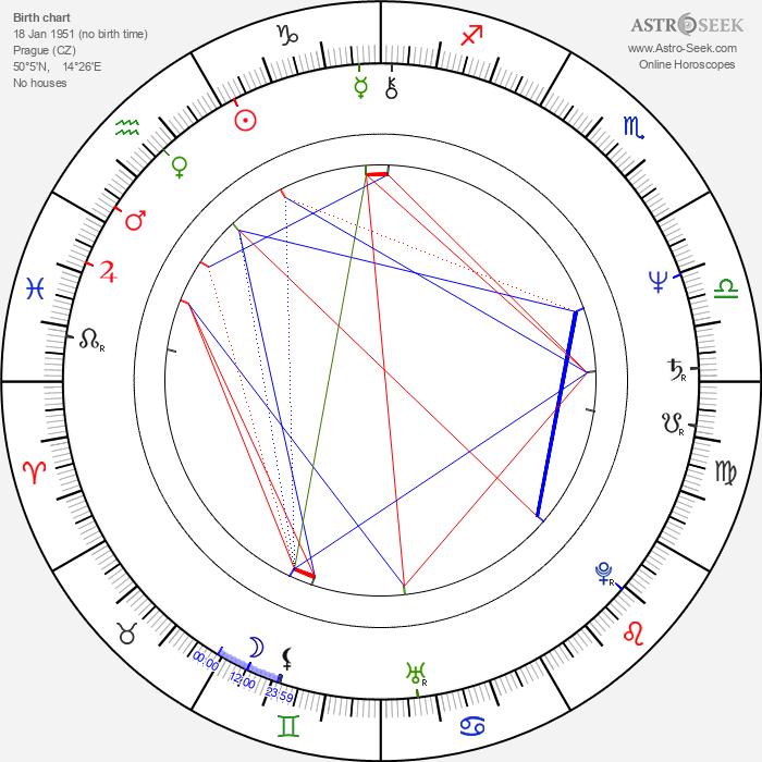 Soňa Dvořáková - Astrology Natal Birth Chart