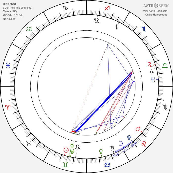 Soňa Valentová - Astrology Natal Birth Chart