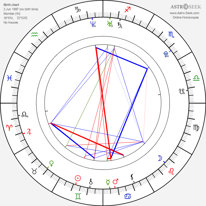 Sonakshi Sinha - Astrology Natal Birth Chart