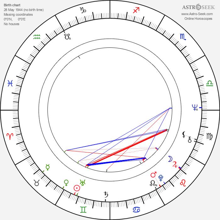 Sondra Locke - Astrology Natal Birth Chart
