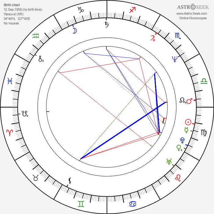Song Ji-Na - Astrology Natal Birth Chart