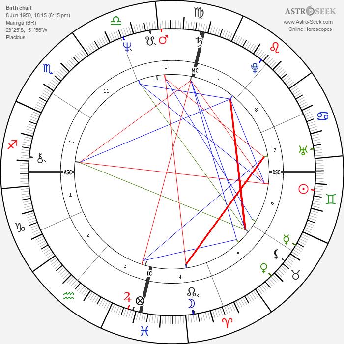 Sonia Braga - Astrology Natal Birth Chart