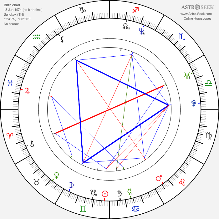 Sonia Couling - Astrology Natal Birth Chart