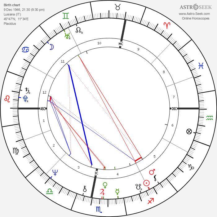 Sonia Gandhi - Astrology Natal Birth Chart