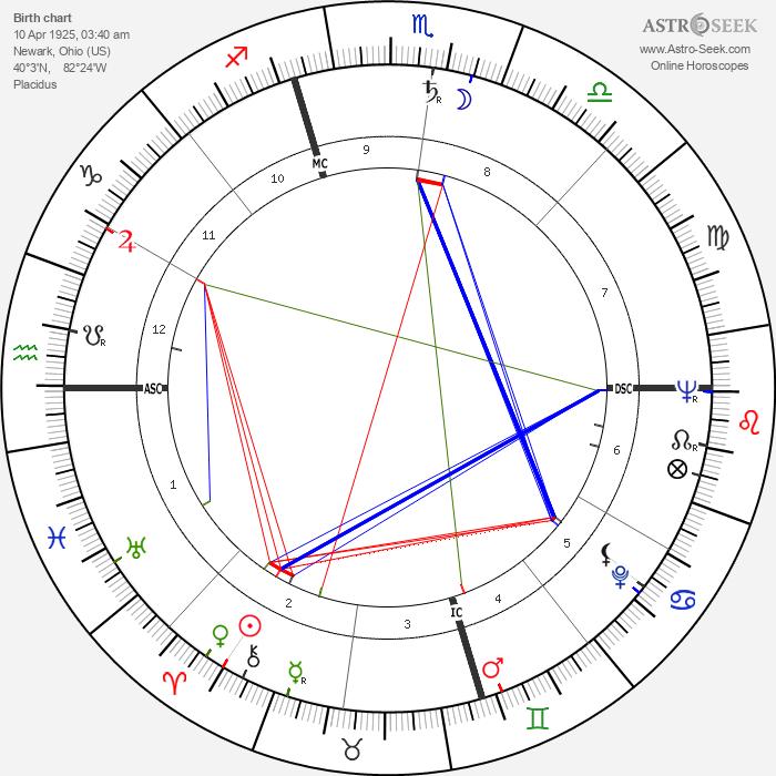 Sonia Landy Sheridan - Astrology Natal Birth Chart