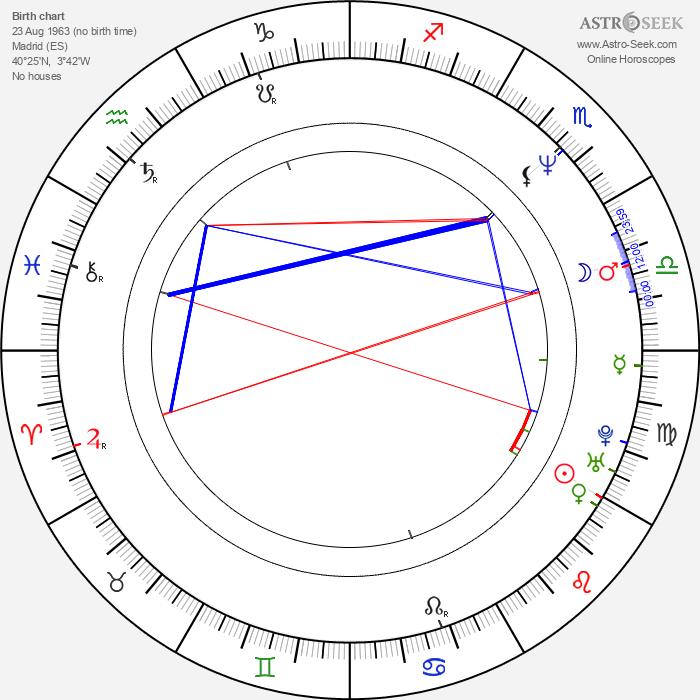 Sonia Martínez - Astrology Natal Birth Chart