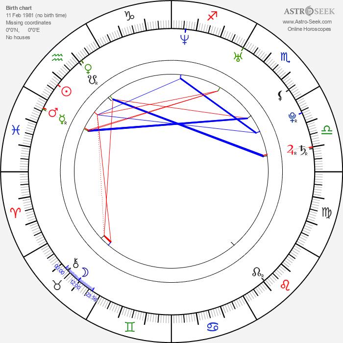 Sonia Rolland - Astrology Natal Birth Chart
