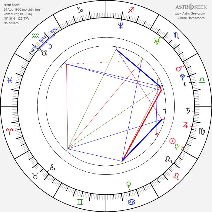 Sonja Bennett - Astrology Natal Birth Chart