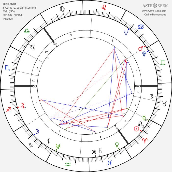 Sonja Henie - Astrology Natal Birth Chart