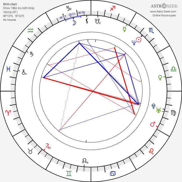Sonja Kirchberger - Astrology Natal Birth Chart