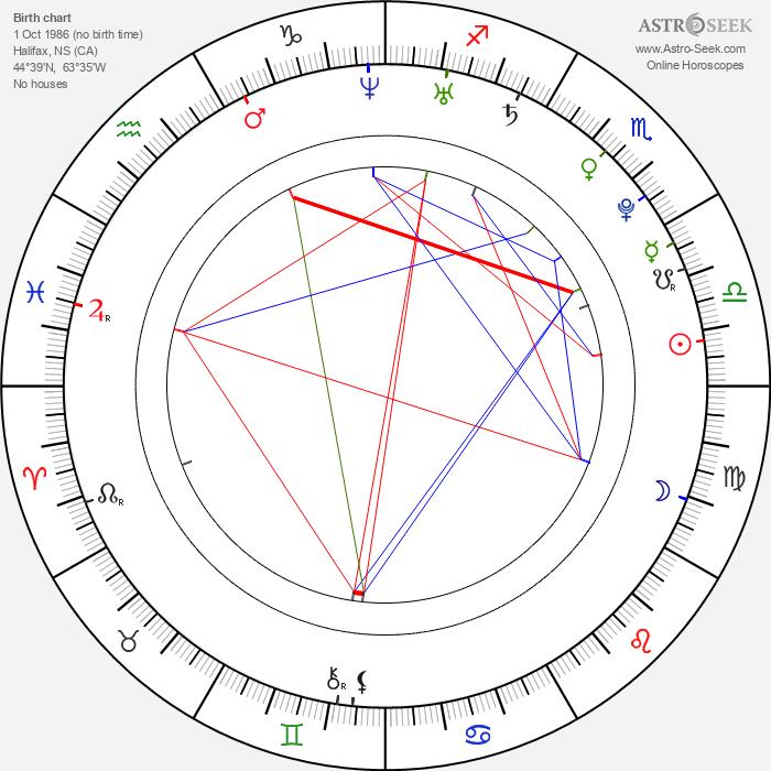 Sonja O'Hara - Astrology Natal Birth Chart