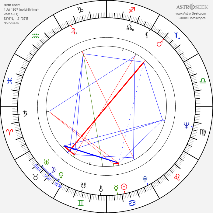 Sonja Tammela - Astrology Natal Birth Chart