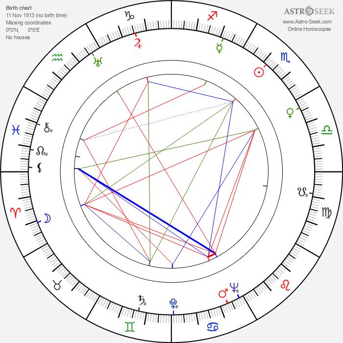 Sonja Wigert - Astrology Natal Birth Chart