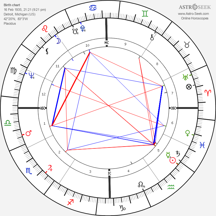 Sonny Bono - Astrology Natal Birth Chart