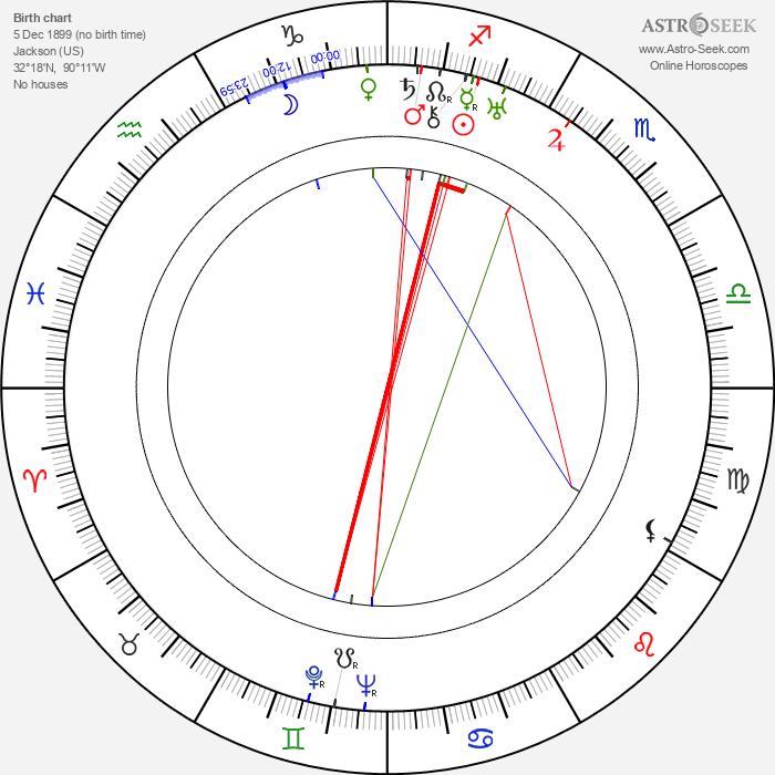 Sonny Boy Williamson - Astrology Natal Birth Chart