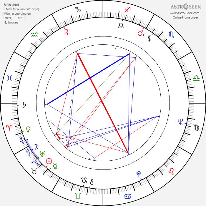 Sonny Curtis - Astrology Natal Birth Chart