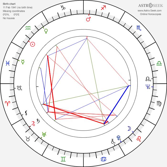 Sonny Landham - Astrology Natal Birth Chart