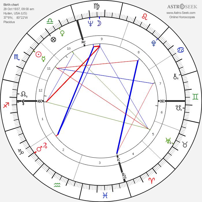 Sonny Osborne - Astrology Natal Birth Chart
