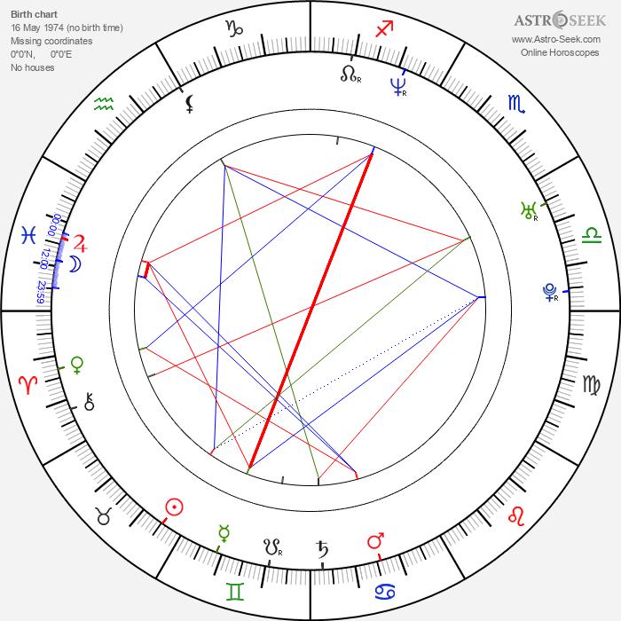 Sonny Sandoval - Astrology Natal Birth Chart