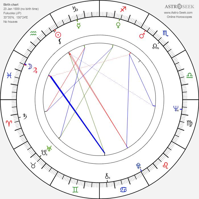 Sonny Shin'ichi Chiba - Astrology Natal Birth Chart