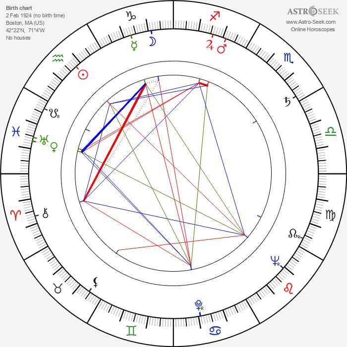 Sonny Stitt - Astrology Natal Birth Chart